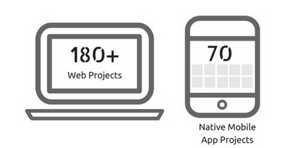 180 Web Projects and 70 App Projects as Best App Development Company With Projects Portfolio