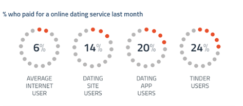 Bumble dating app features