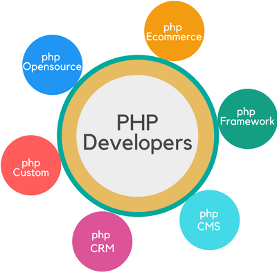 PHP Developers_TRooTech Business Solutions