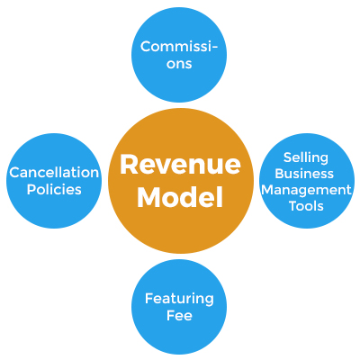 Revenue Model_TrooTech Business Solutions