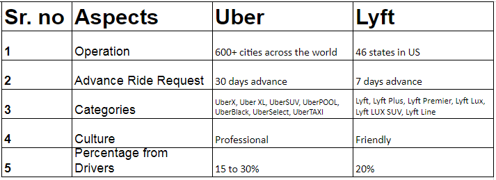 Difference between Uber and Lyft TRooTech Business Solutions