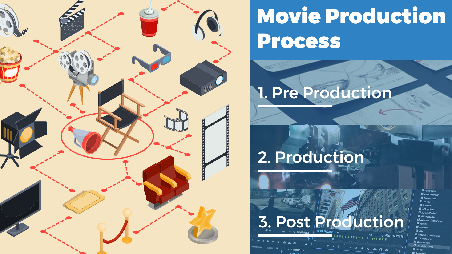 movie_production_process_trootech_business_solutions