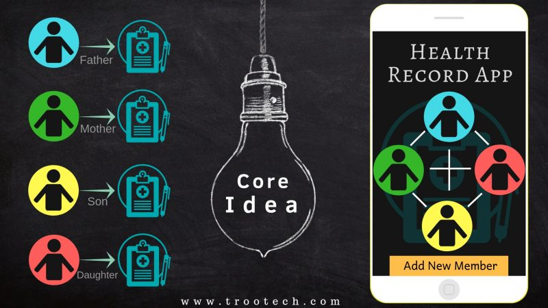 Core Idea behind the App Development for Health Records | TRooTech Business Solution