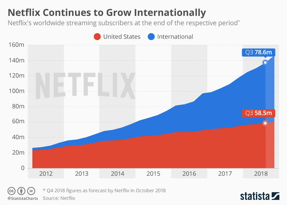 The chart showing the success story of Netflix