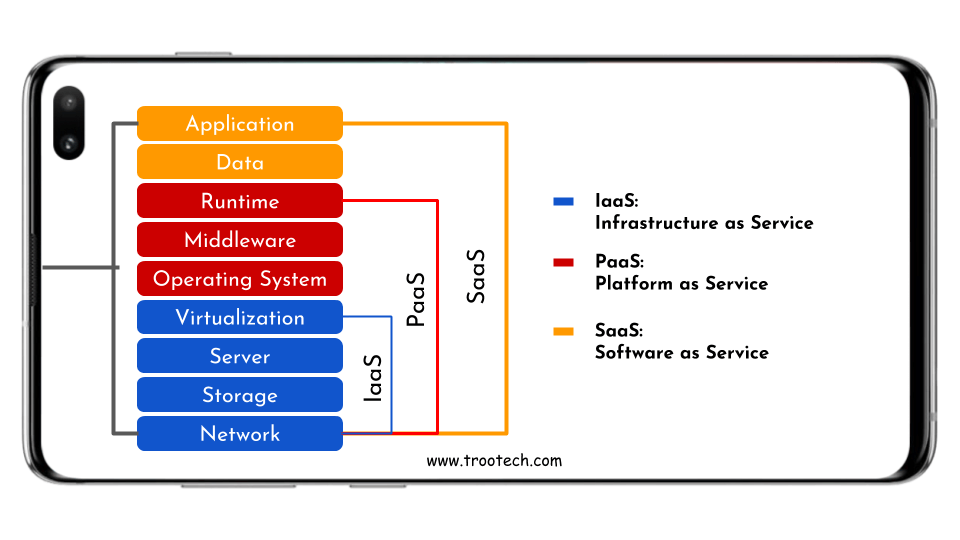 Explaining Cloud Service Model in cloud computing discussion