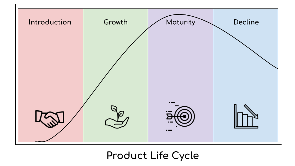 Product life cycle of on demand restaurant at home concept