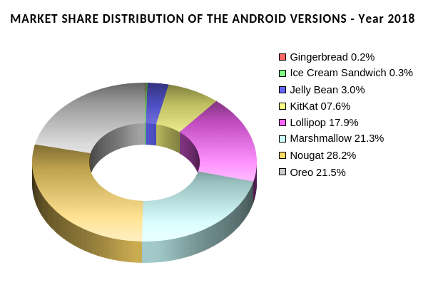 Market share distribution of the Android versions in the year 2018
