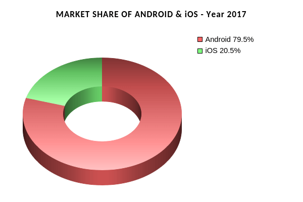 Pie chart showing the world market share of android & ios in 2017