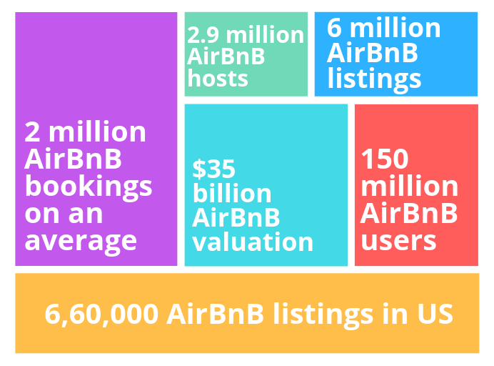 Growth of AirBnB in year 2018 - airbnb success story