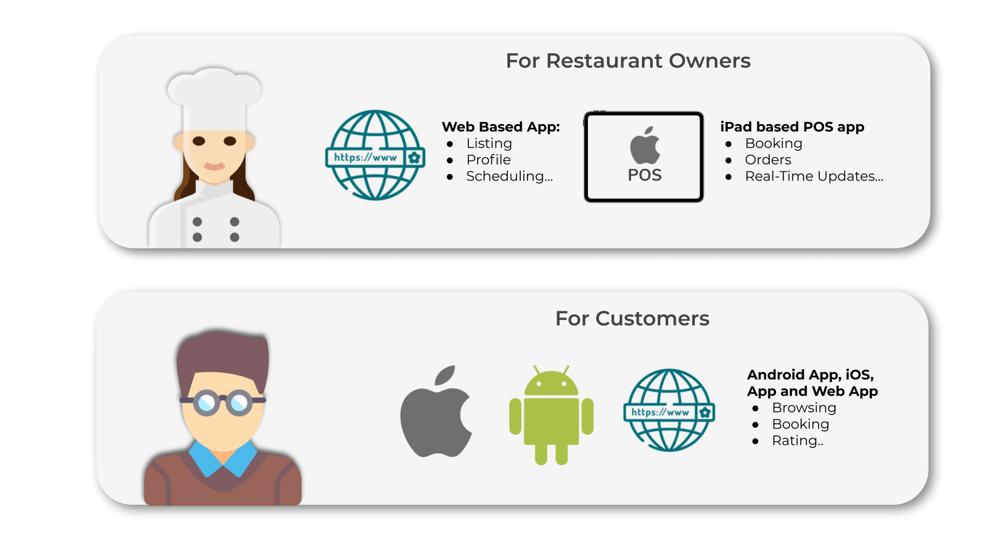 Type of Apps in TRooReserve - Opentable like booking system