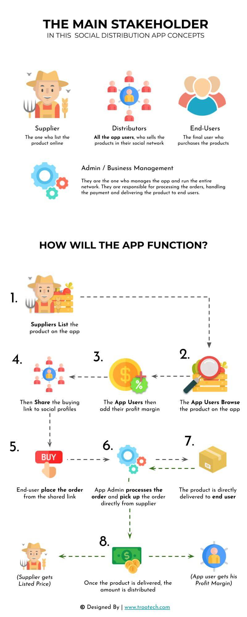 How-this-agricultural-social-distribution-app-will-work