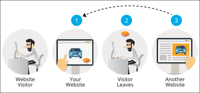 Grow your eCommerce business with ReMarketing