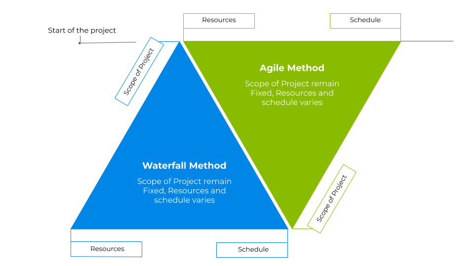 Process of Agile Project management vs Waterfall