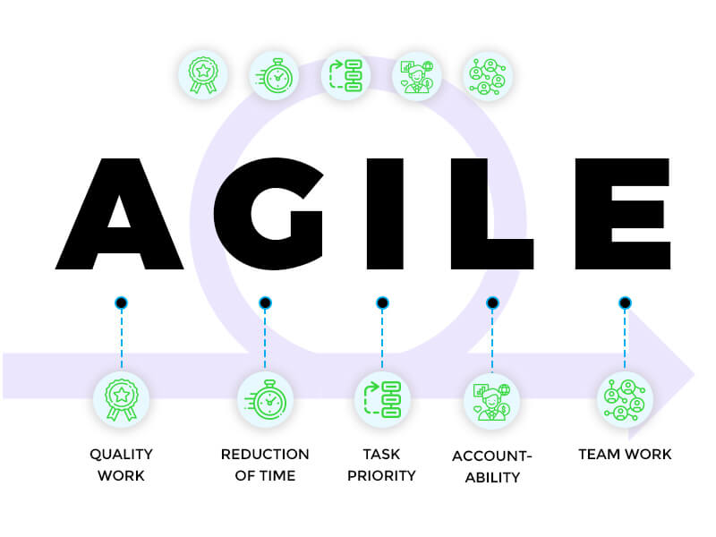 why-use-agile-project-management-trootech-business-solutions